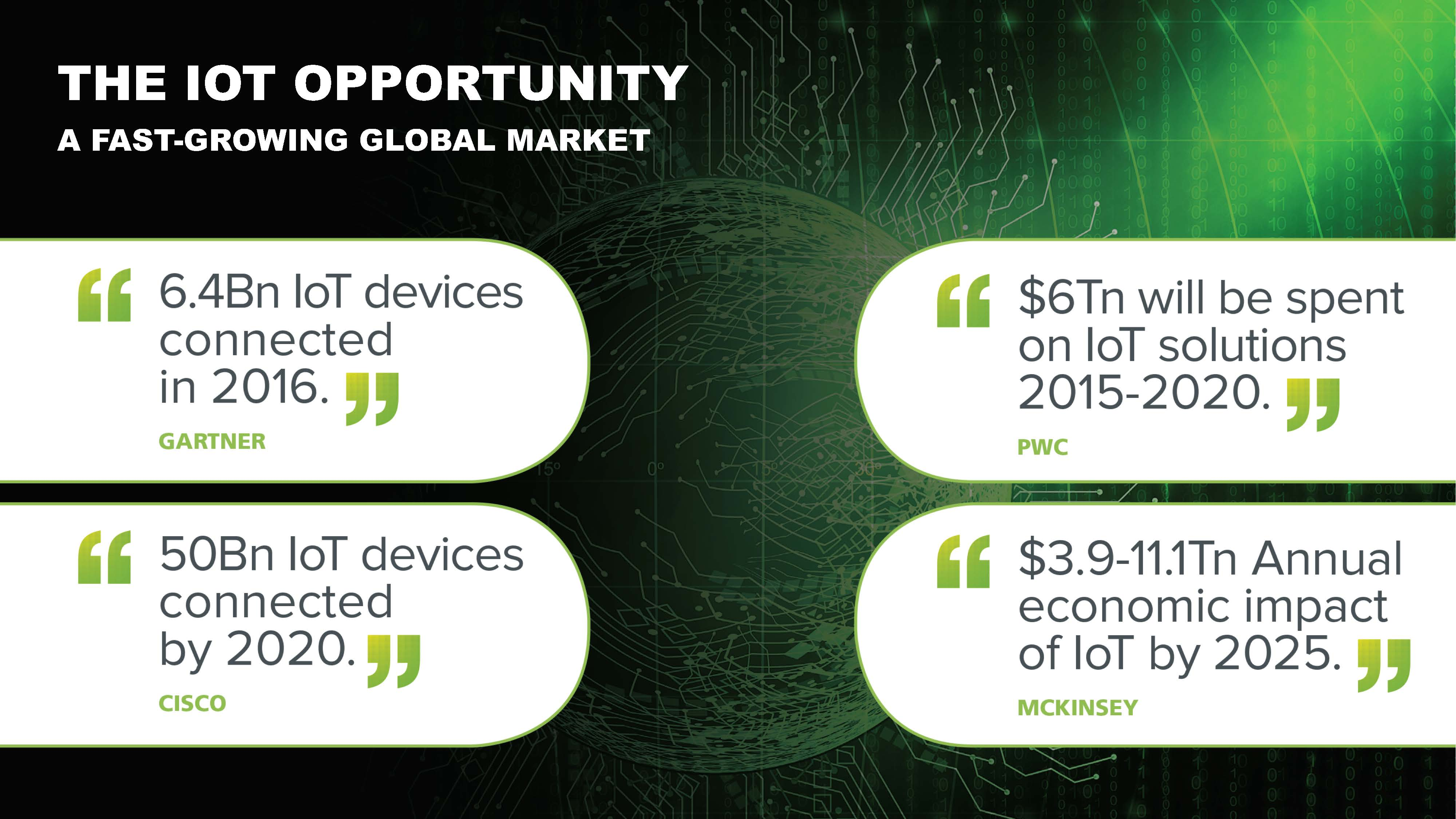 01the iot opportunity